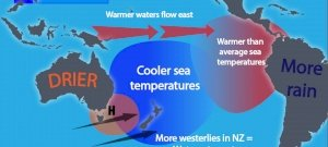 A klímaváltozás miatt az El Nino egyre gyakoribbá válik